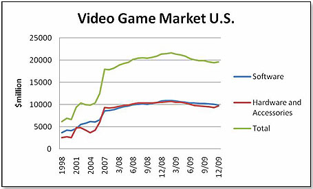 """impact of video games in society Bushnell felt atari would have the greatest impact on american society and  the origin of """"survival of horror games  racing the beam: the atari video."""