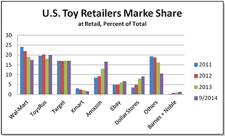 TDmonthly - The Western Toy Market