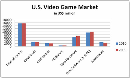 Tdmonthly video games in 2011 2010 was the second year in a row of so so video game sales this is how the various components stacked up in 2009 compared to 2010 ccuart Gallery
