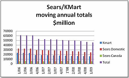 sears as contrasted with wal-mart study papers